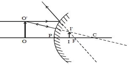 How Image formed by a Convex Mirror