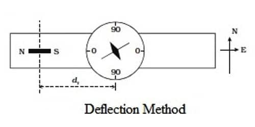 Comparison of Magnetic Moments of Two Bar Magnets in Deflection Method