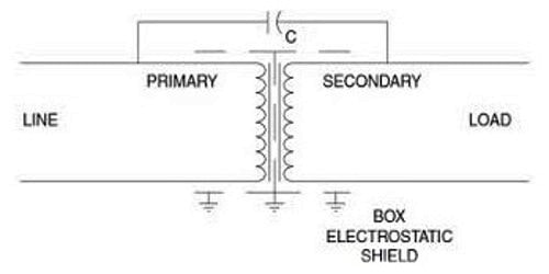 What is Electrostatic Shielding?