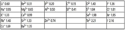 Ionic Radii in Pauling's Method 1