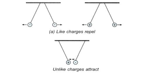 Like Charges Repel and Unlike Charges Attract Each Other: Experimental Verification