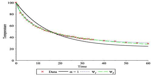 Experimental Verification of Newton's Law of Cooling