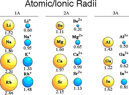 Atomic radius define 28 images material science crystallography atomic urtaz Choice Image