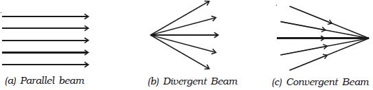 Define Light Rays And Beams Qs Study