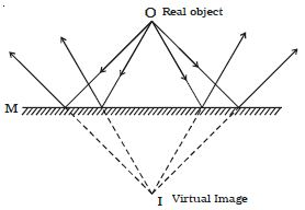 what is virtual image