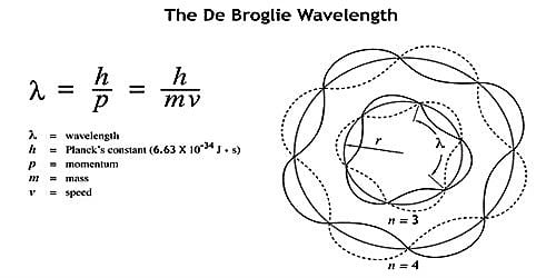 Significance of de-Broglie Waves
