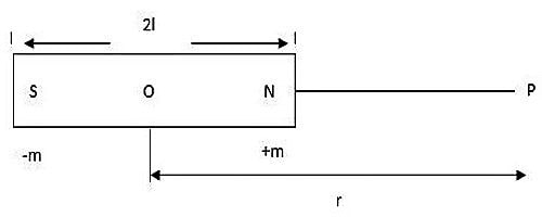 intensity of magnetization 1