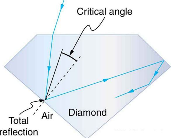 Total Internal Reflection Of Diamond Qs Study