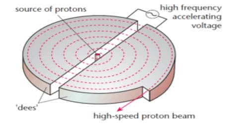 Explain Construction of Cyclotron