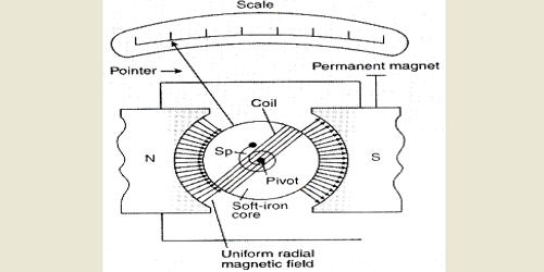 Describe Construction of Moving Coil Galvanometer