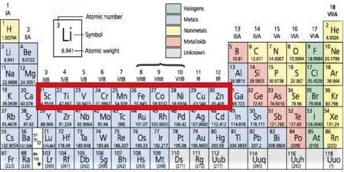 Explain Complex Formation of D-Block Elements