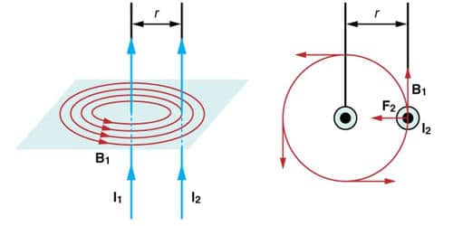 Experiment: Force between two long Parallel Current Carrying Conductors