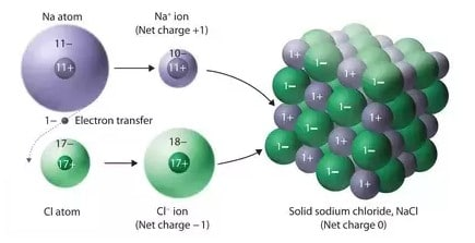 What are Necessary Conditions for Formation of Bond?
