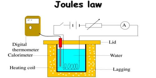 Verification of Joule's Law using Joule's Calorimeter