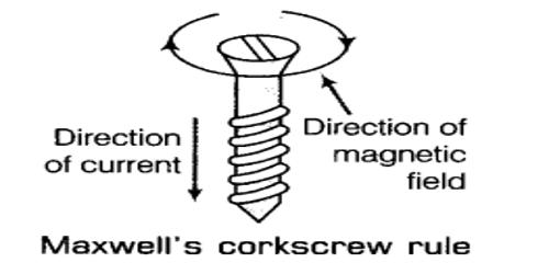 Describe Maxwells's Right Hand Cork Screw Rule
