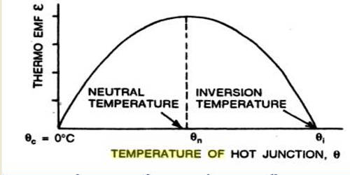 Explain on Neutral and Inversion Temperature