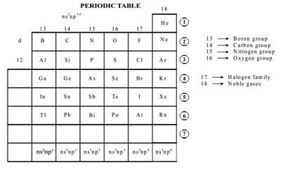 P-block Elements 1