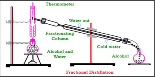 Describe Principle of Fractional Distillation