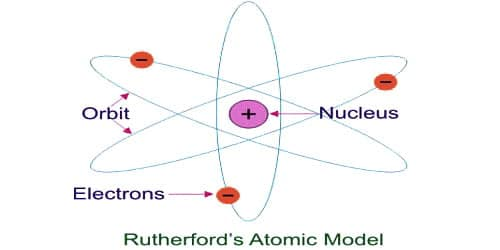 Explain Limitation of Rutherford Model