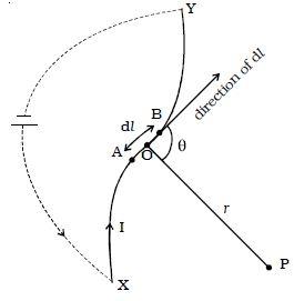 Describe Biot–Savart Law - QS Study