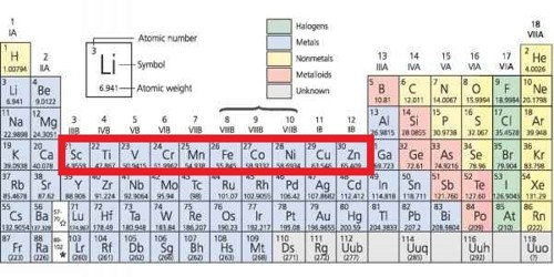 All Transition Elements are d-block elements but d-block elements are not transition