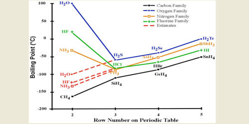 Why melting and boiling points of Hydrogen Fluoride is higher than HCl, HBr and HI?
