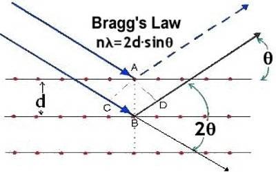 Bragg's Equation 1