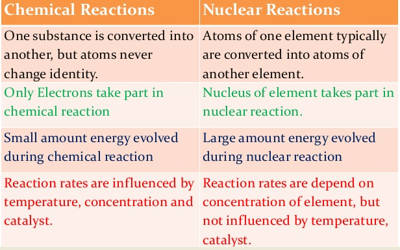 Chemical Reactions and Nuclear Reactions 1
