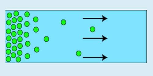 Define Diffusion Pressure