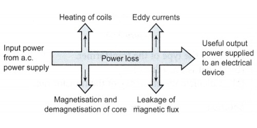 Causes of Energy losses in a Transformer