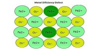 Define Metal Deficiency Defects of Crystal