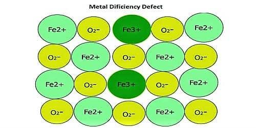 Define Metal Deficiency Defects of Crystal