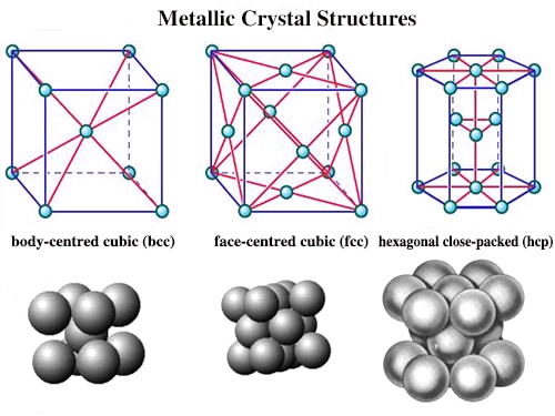 Crystal Structure - an overview | ScienceDirect Topics