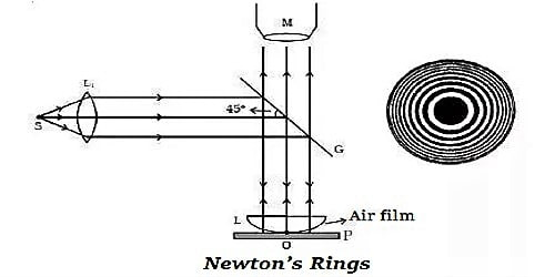 Describe Applications of Newton's Rings
