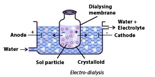 Purification of colloidal solutions
