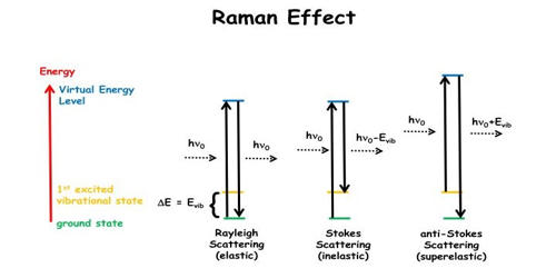 What is Raman Effect?