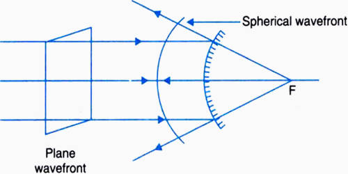 Experiment: Refraction of a Plane Wavefront at a Plane Surface