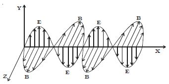 Define Electromagnetic Waves - QS Study