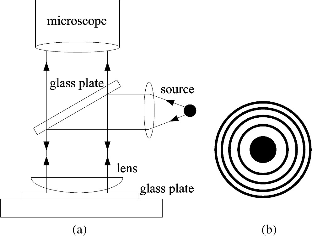 Experiment of Newton's Rings