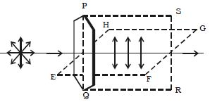 Define Plane of Vibration and Plane of Polarization