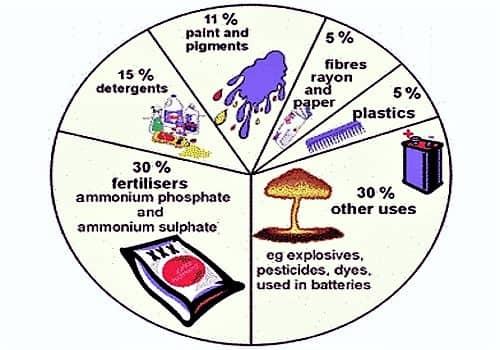 sulphuric acid 1