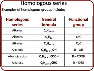 Characteristics of a Homologous Series 1