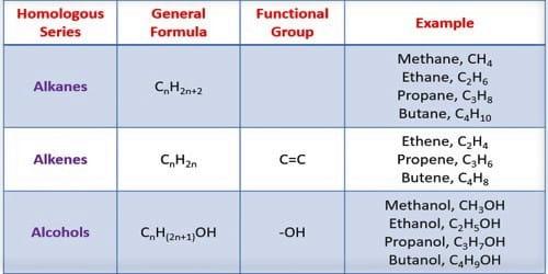 Characteristics of a Homologous Series