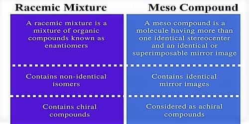 Differences between Racemic Mixture and Meso Compound