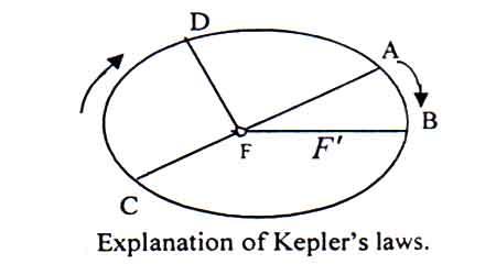keplers-laws