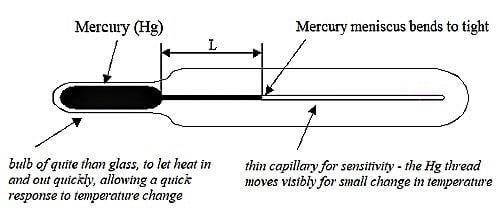 Sensitivity of a Thermometer 1
