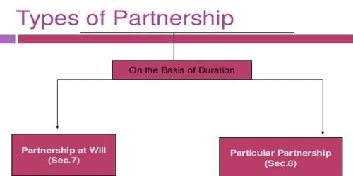 Types of Partnerships on the Basis of Duration