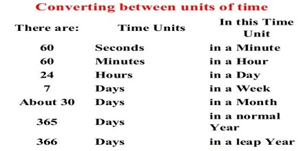 Define Unit of Time
