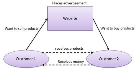 C2C Commerce