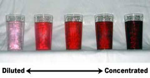 Experiment: Differentiate between Concentrated and Dilute Solutions